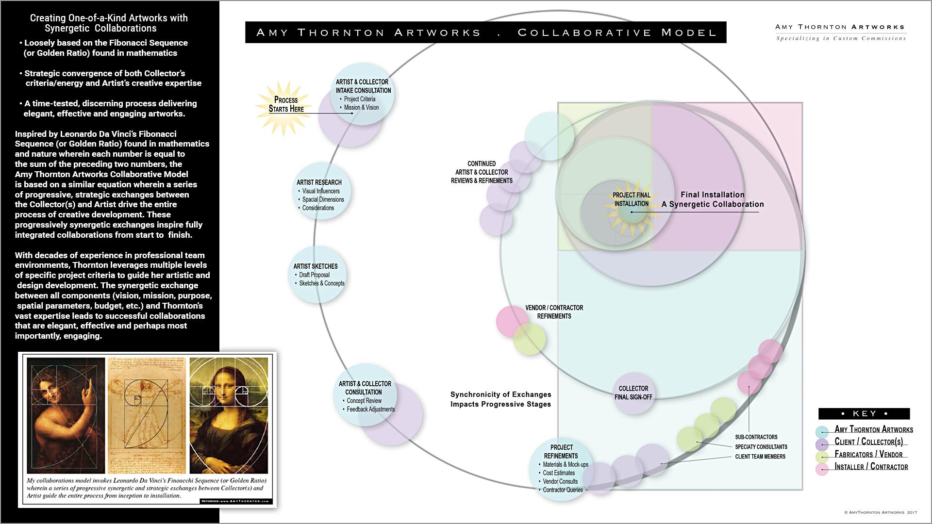 Amy Thornton Artworks Collaborative Model